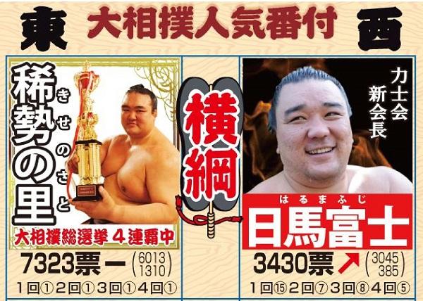 21060609 稀勢の里 大相撲総選挙5連覇 大相撲 _ 日刊スポーツ-7