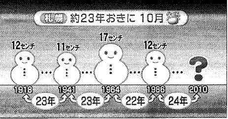 20101025OA23年周期のドカ雪