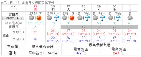 週間天気予報_convert_20160924125811