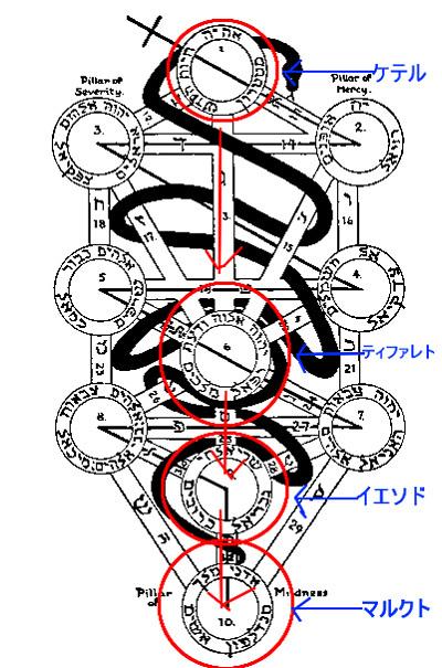 生命の樹中央の柱意識層 by占いとか魔術とか所蔵画像