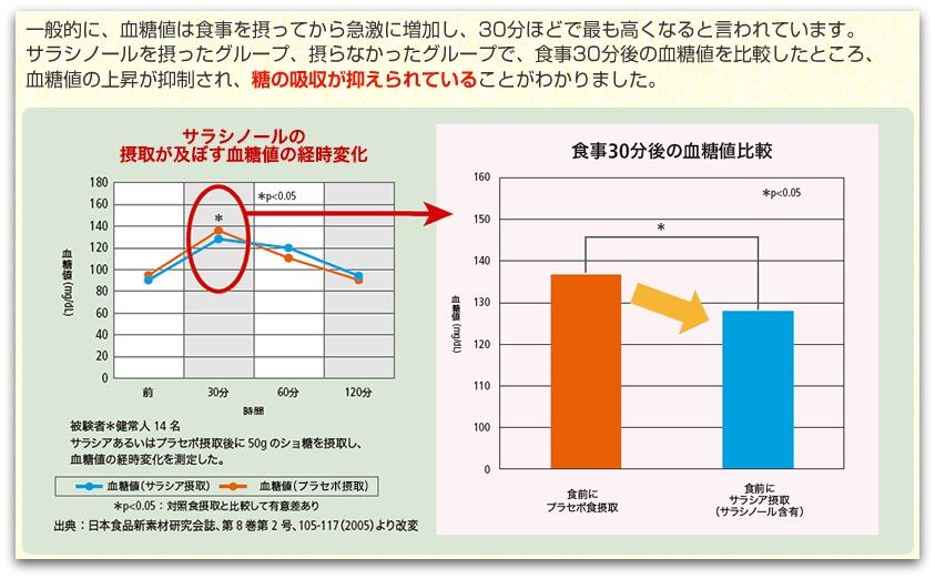 メタバリアスリム 血糖値比較