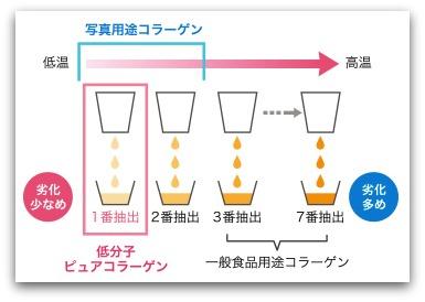 アスタリフトコラーゲンドリンク 原料から一番に抽出されたコラーゲンだけを使用