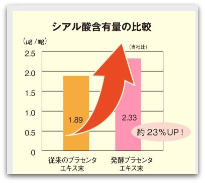 白酵プラセンタ原液 シアル酸含有量の比較
