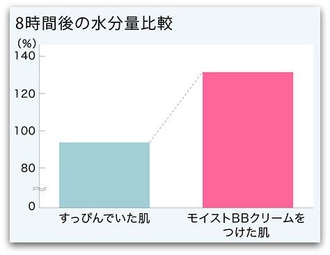 モイストBBクリーム(美容液&ファンデーション) リ・ダーマラボ 8時間後の水分量比較