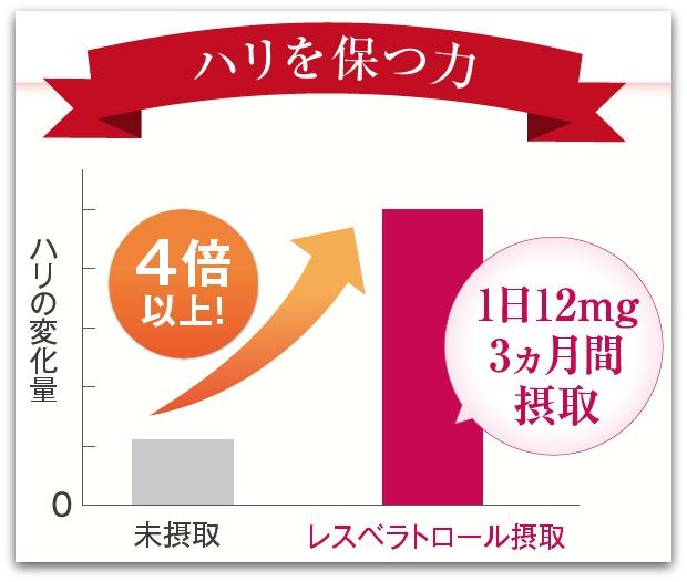レスベラトロールピュア ハリの変化量(3ヶ月間摂取)