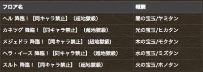 降臨チャレンジ!【ノーコン】ダンジョン登場 |パズル&ドラゴンズ