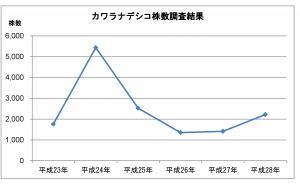 株数調査結果グラフ