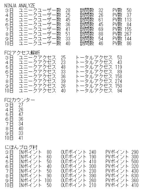 アクセス解析の検証 160503~160510
