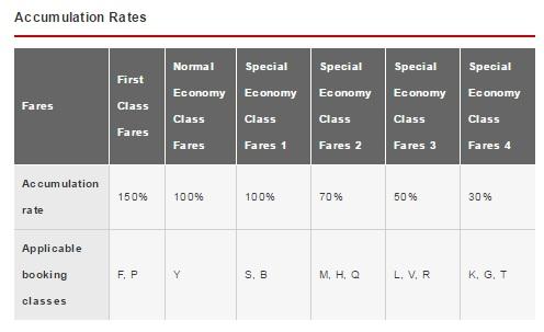 本日から日本航空&アラスカ航空コードシェア&マイレージサービスのパートナーシップがはじまります。