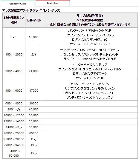 本日から日本航空&アラスカ航空コードシェア&マイレージサービスのパートナーシップがはじまります。1