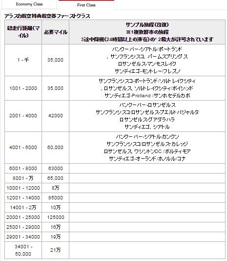 本日から日本航空&アラスカ航空コードシェア&マイレージサービスのパートナーシップがはじまります。2