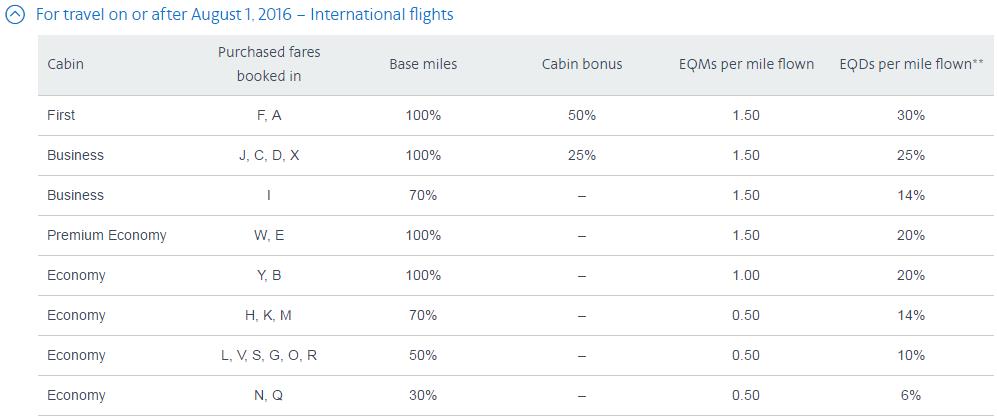 アメリカン航空のAAdvantage パートナー航空会社のエリート資格取得対象ドル(EQD)変更