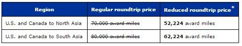 ユナイテッド航空のマイレージプラス アメリカ~アジアのエコノミークラス特典航空券をディスカウント