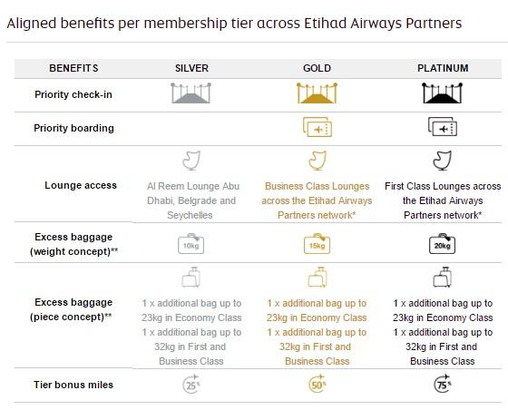 エティハド航空はエティハドエアウェイズパートナーズの上級会員特典を統一