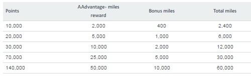 マリオットリワードからアメリカン航空にポイント移行で20%のボーナスマイルを獲得