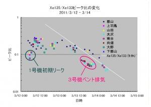 1008_Xe135-133_ratio.jpg
