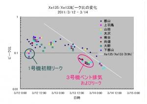 1104_Xe135-133_ratio.jpg