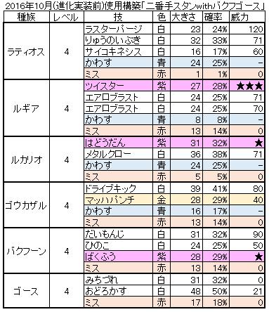 20161023_ポケモンコマスター_構築