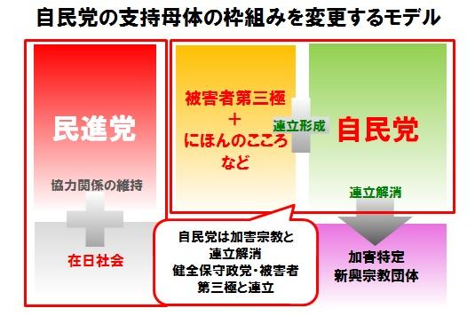 20161025_自民党モデル