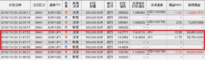 20日ユーロ円
