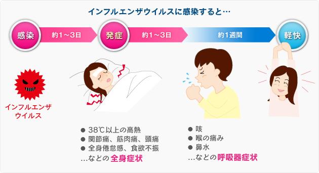 インフルエンザ経過3