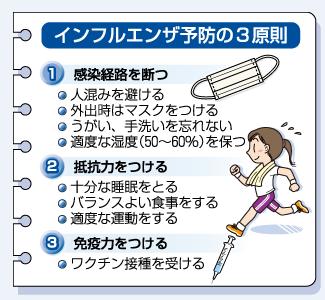 インフルエンザ予防4