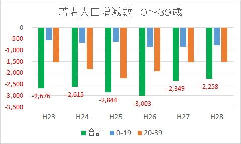 201604若者人口増減数0-39