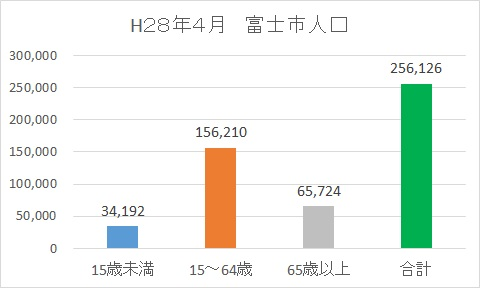 201604富士市の人口