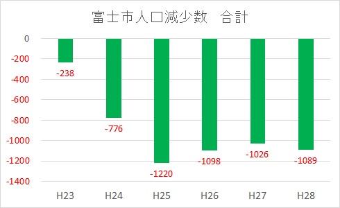 201604富士市の人口減少推移-2