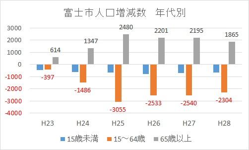 201604富士市の年代別人口増減推移