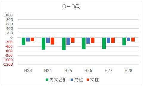 0-9富士市人口減少推移