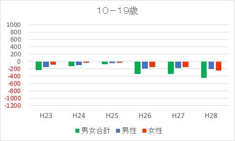 10-19富士市人口減少推移
