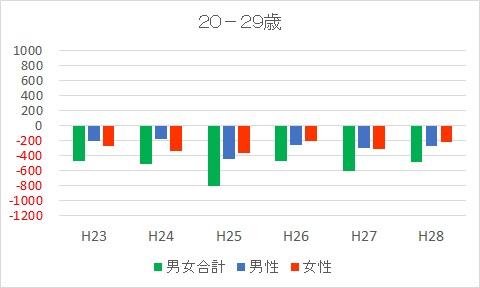 20-29富士市人口減少推移