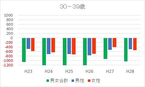 30-39富士市人口減少推移