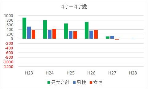 40-49富士市人口減少推移