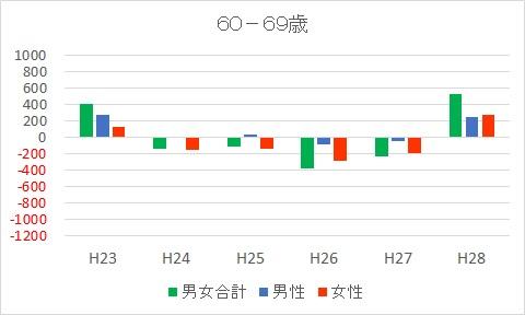 60-69富士市人口減少推移
