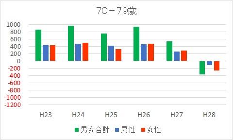 70-79富士市人口減少推移