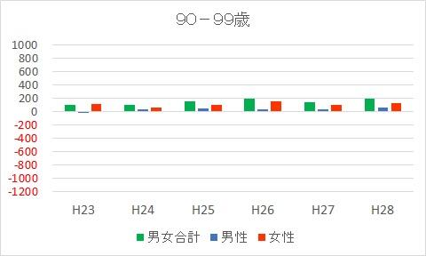 90-99富士市人口減少推移