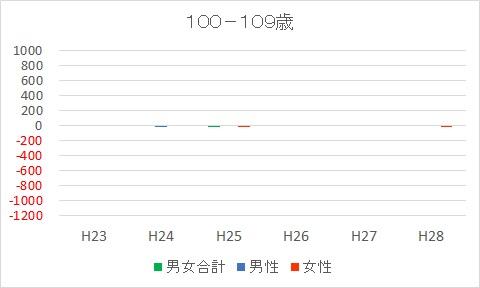 100-109富士市人口減少推移