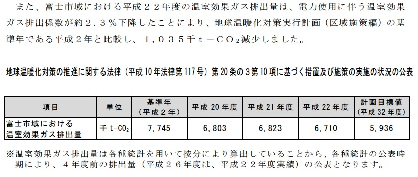 富士市の温室効果ガス排出量-H22
