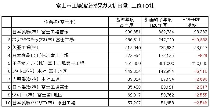 富士市CO2排出量上位10社-01