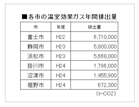 20161031各市の温室効果ガス排出量比較