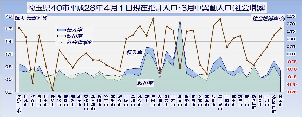埼玉県40市平成28年4月1日現在推計人口と3月中の異動人口(社会増減の内訳)・グラフ