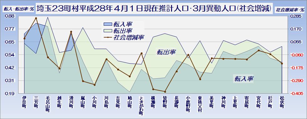 埼玉県23町村平成28年4月1日現在推計人口と3月中の異動人口(社会増減の内訳)・グラフ