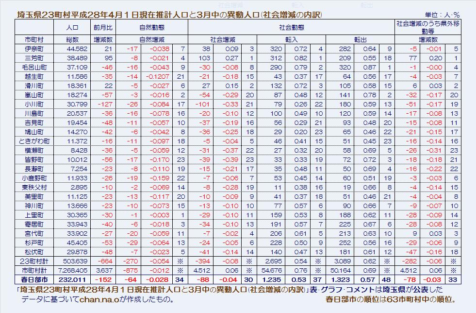 埼玉県23町村平成28年4月1日現在推計人口と3月中の異動人口(社会増減の内訳)・表