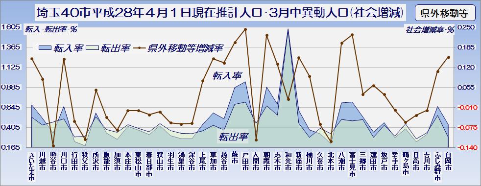 埼玉県40市平成28年4月1日現在推計人口と3月中の異動人口(社会増減のうち県外移動等内訳)・グラフ
