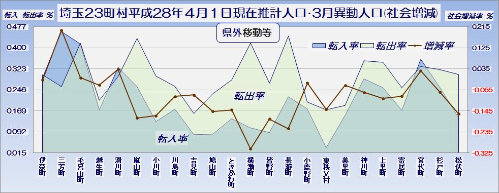 埼玉県23町村平成28年4月1日現在推計人口と3月中の異動人口(社会増減のうち県外移動等内訳)・グラフ
