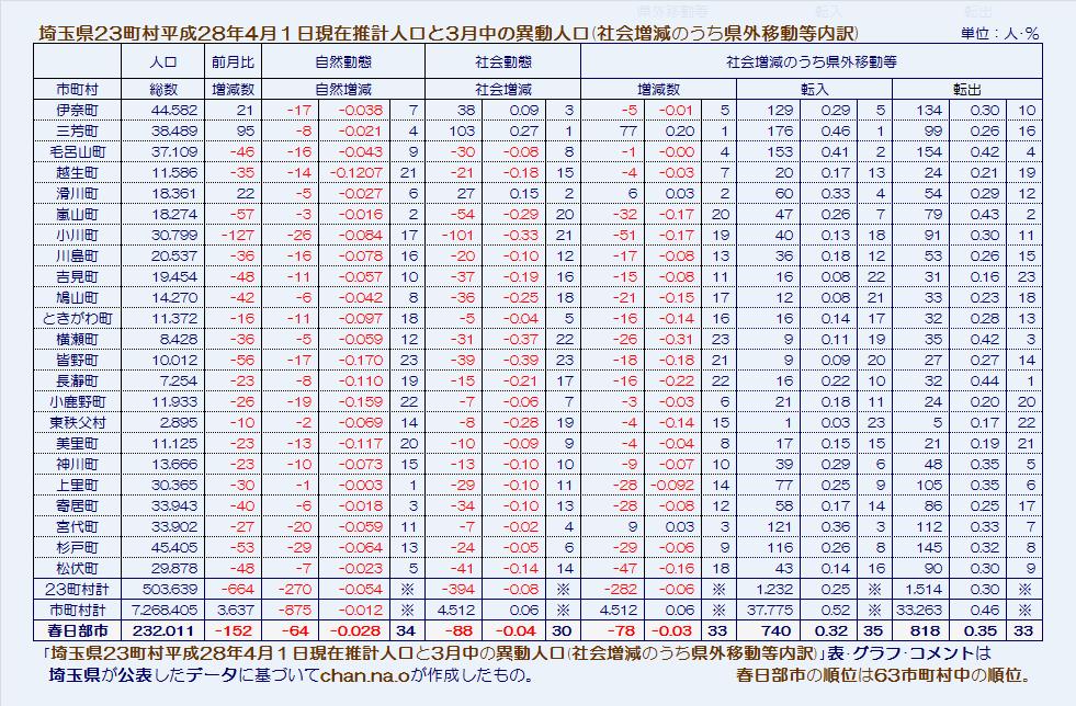 埼玉県23町村平成28年4月1日現在推計人口と3月中の異動人口(社会増減のうち県外移動等内訳)・表