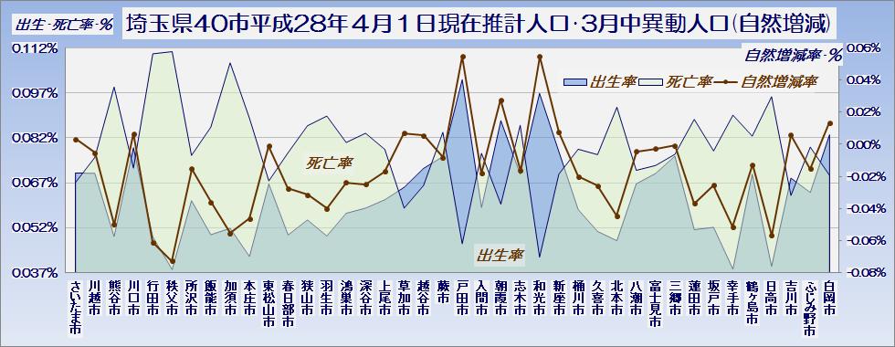 埼玉県40市平成28年4月1日現在推計人口と3月中の異動人口(自然増減の内訳)・グラフ