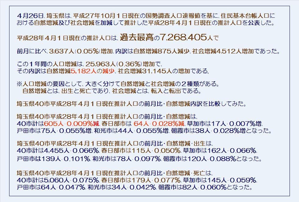埼玉県40市平成28年4月1日現在推計人口と3月中の異動人口(自然増減の内訳)・コメント